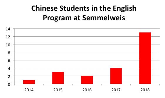 Q&A of 2019 Semmelweis University Seminar@Shanghai, China